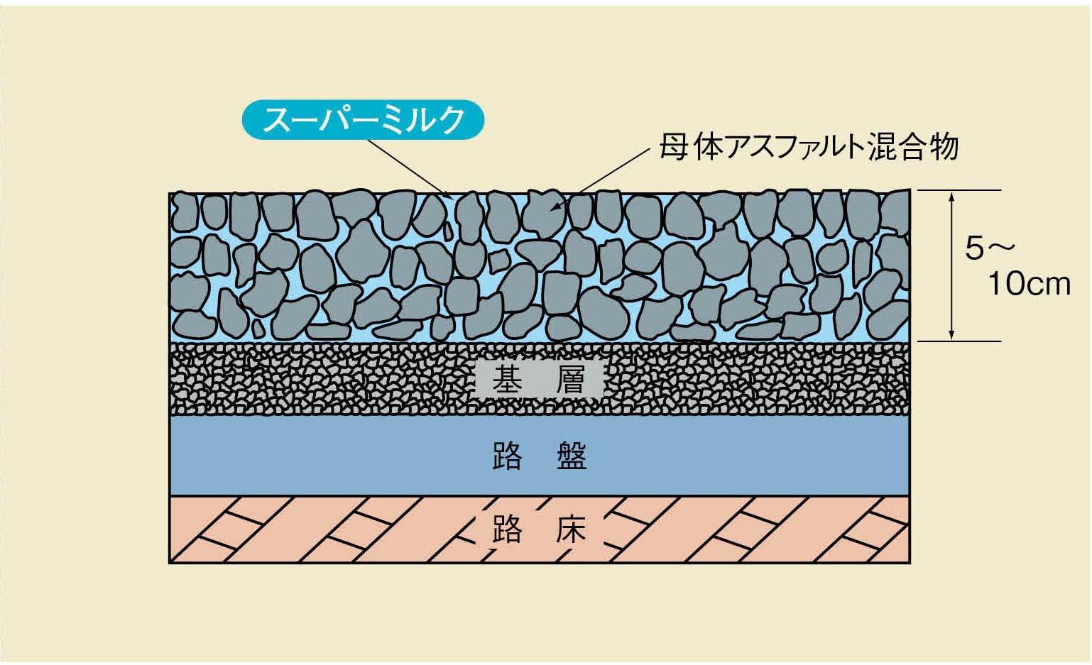 アスファルト舗装のたわみ性とコンクリート舗装の剛性の特徴を複合的に活用