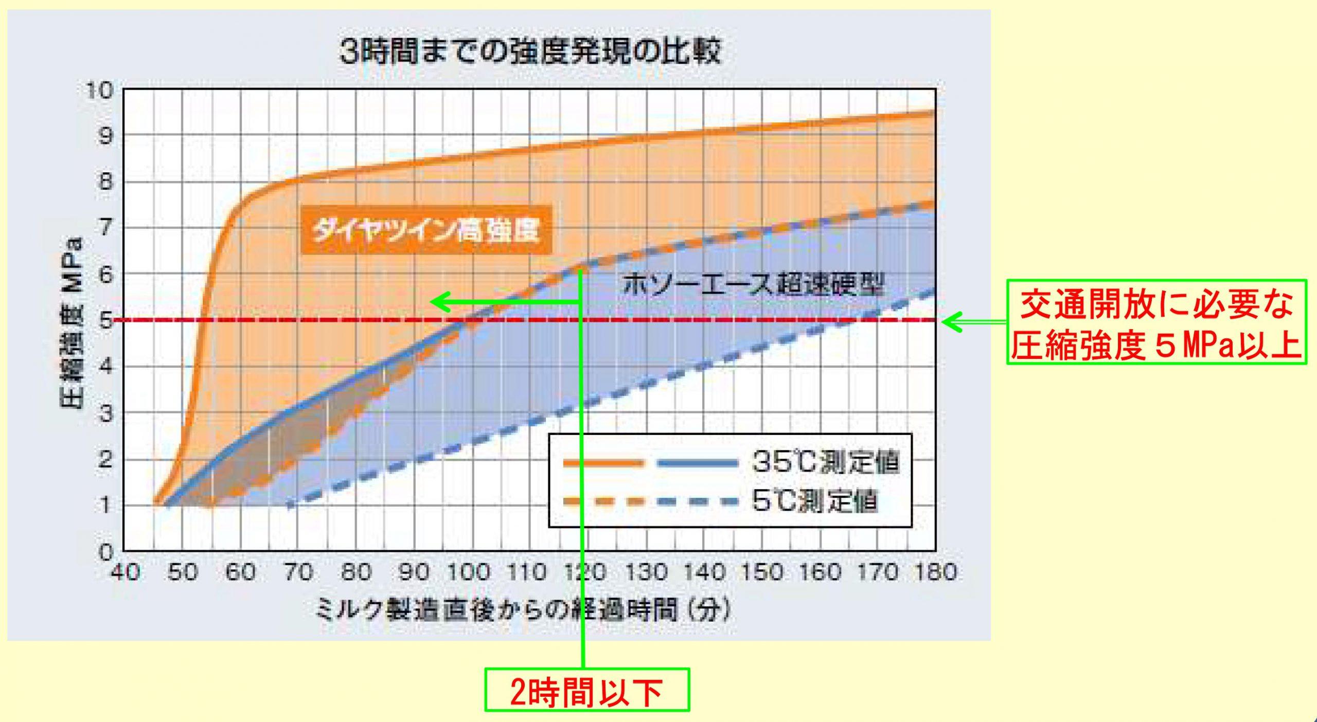 養生2時間で開放強度5MPa以上の圧縮強度が得られる