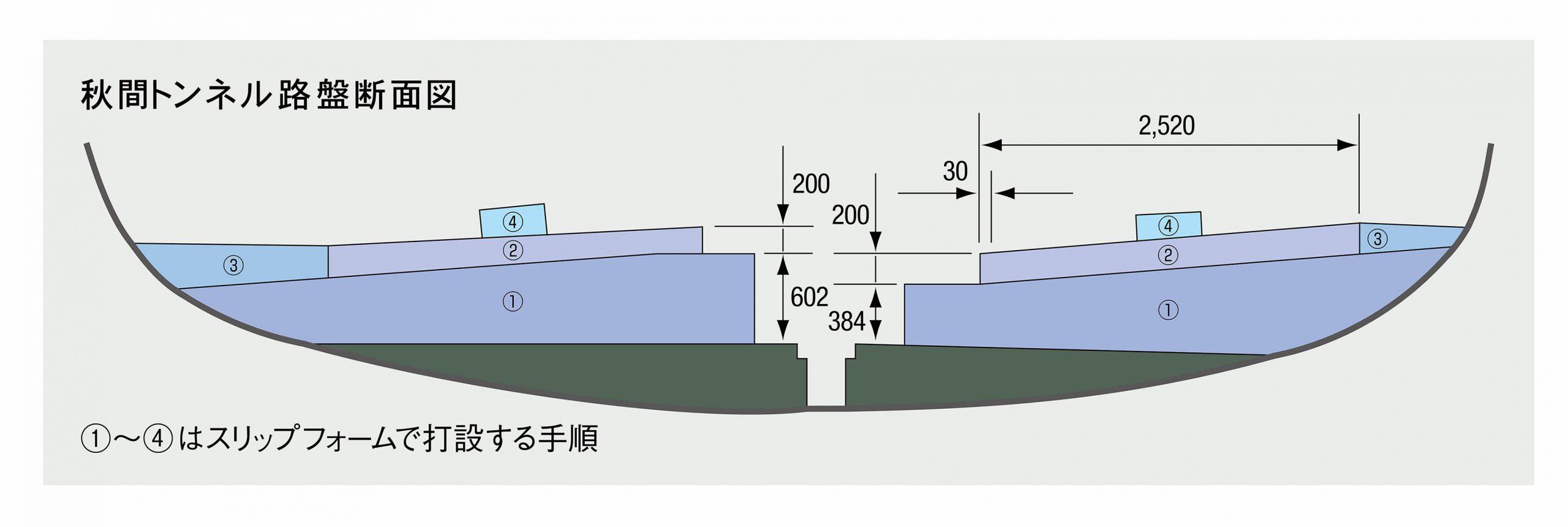 新幹線路盤コンクリート