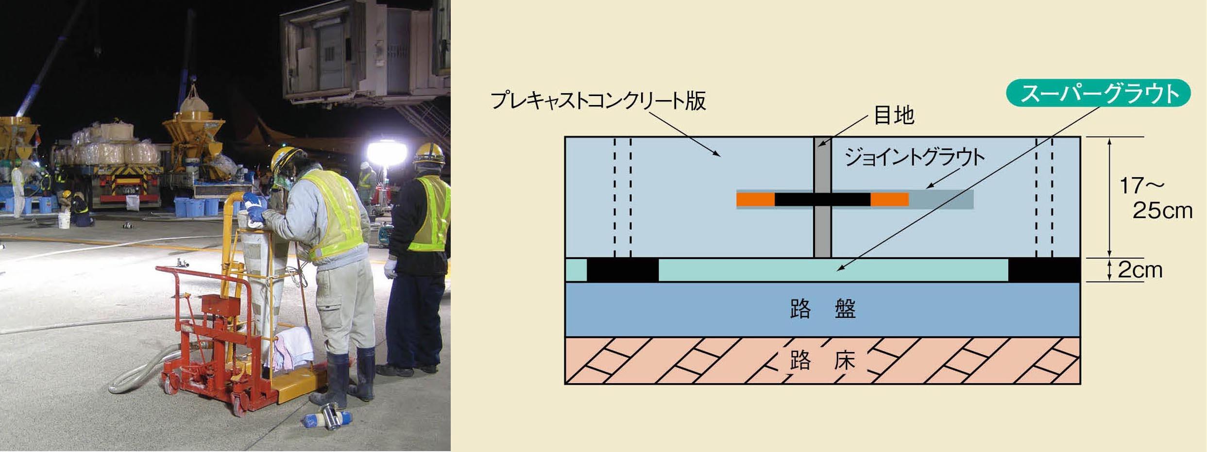 コンクリート舗装版下や空洞充填用グラウトの現場混練りサービス