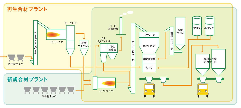 アスファルト合材工場のフロー図(例)