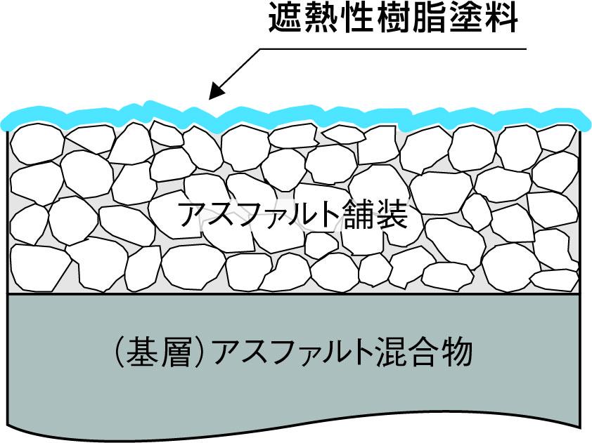 排水性・低騒音舗装としても
