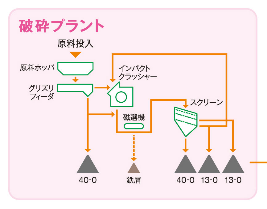 破砕再生工場フロー図(例)