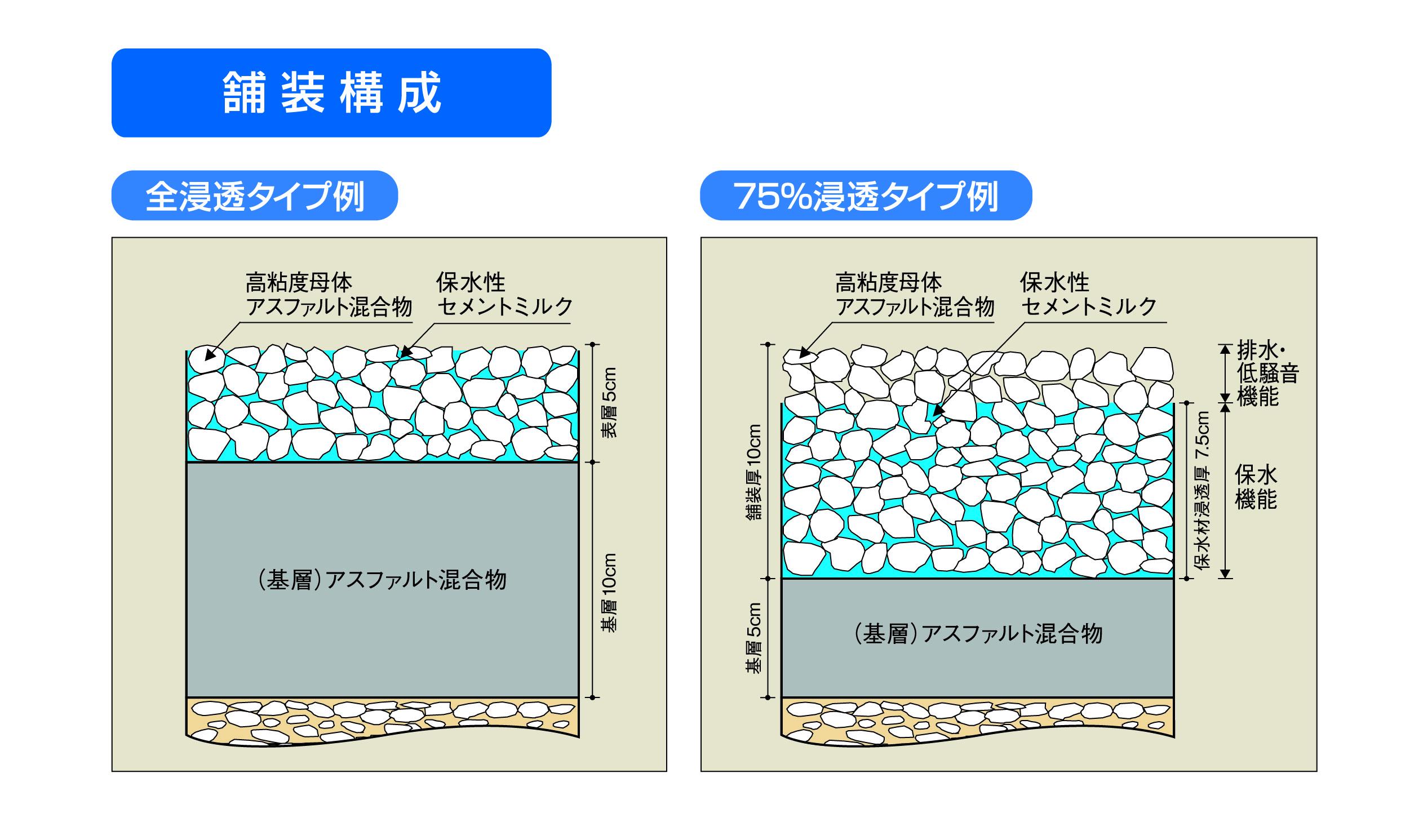 全浸透タイプと東京都仕様の75%浸透タイプの2種類