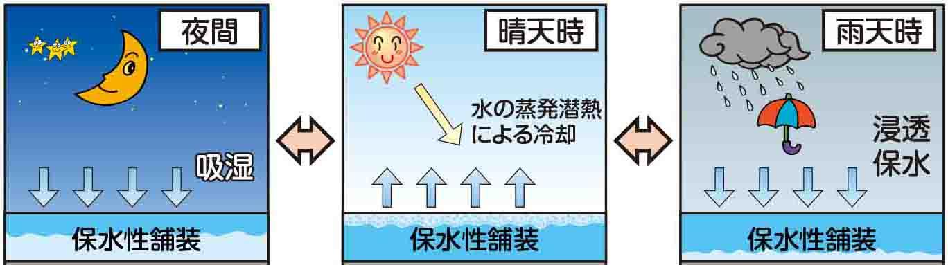 路面温度上昇抑制の原理
