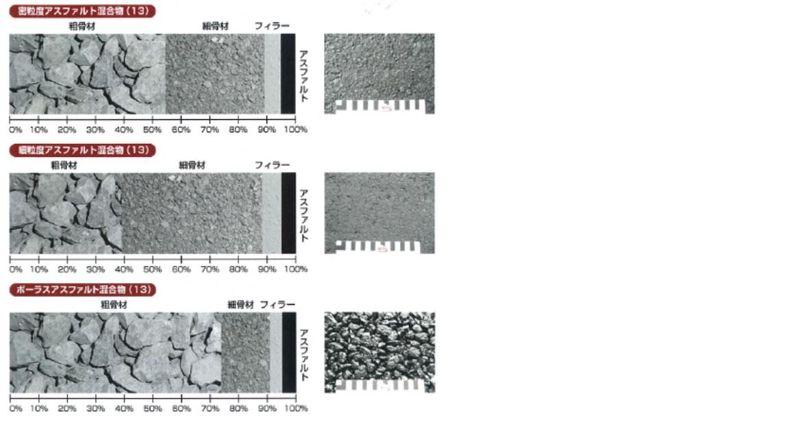 アスファルト合材の混合割合例