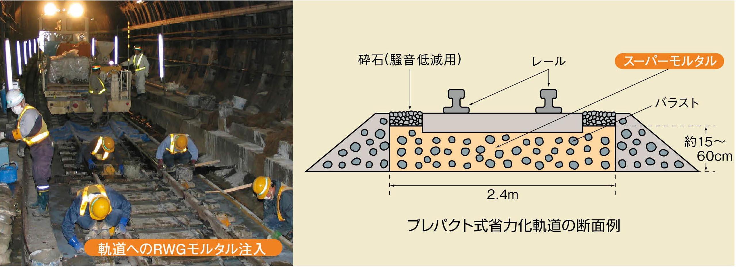 プレパクト式省力化軌道用無収縮モルタルなどの現場混練りサービス
